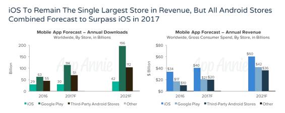 tabella dei dati di mercato app