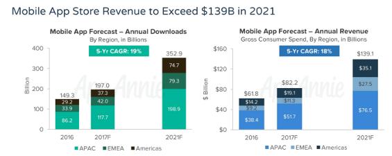 tabella sullo sviluppo del mercato app