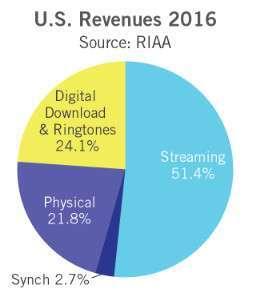 Componenti mercato musicale USA