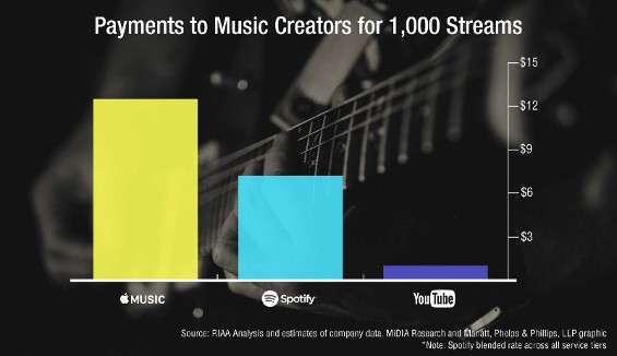 Il valore dello streaming