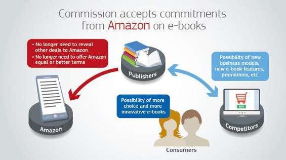 Accordo Amazon UE