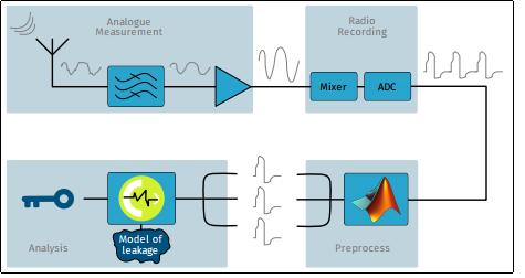 Workflow dell'attacco