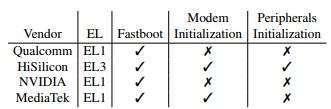 caratteristiche dei bootloader