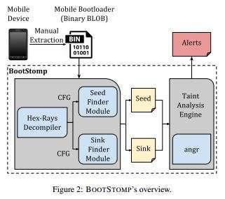 architettura bootstomp
