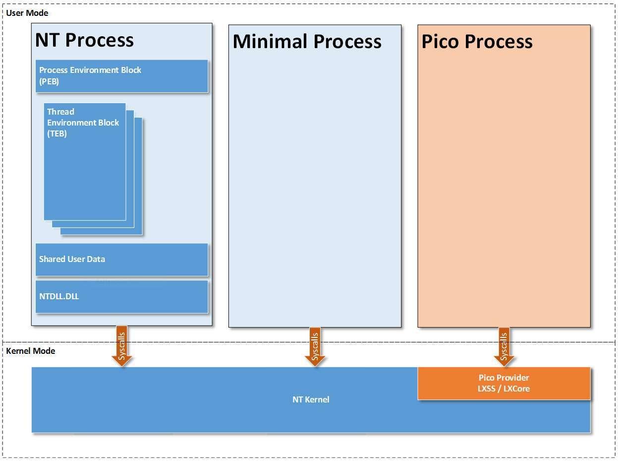 architettura processi pico