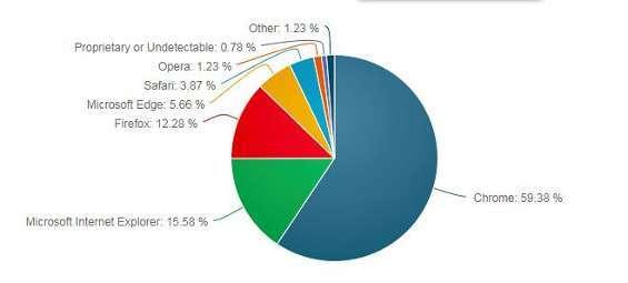 diffusione browser web attuale