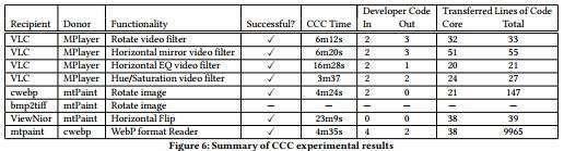 test di esecuzione di CodeCarbonCopy