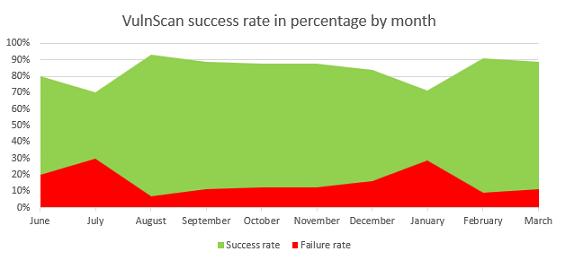vulnScan rate