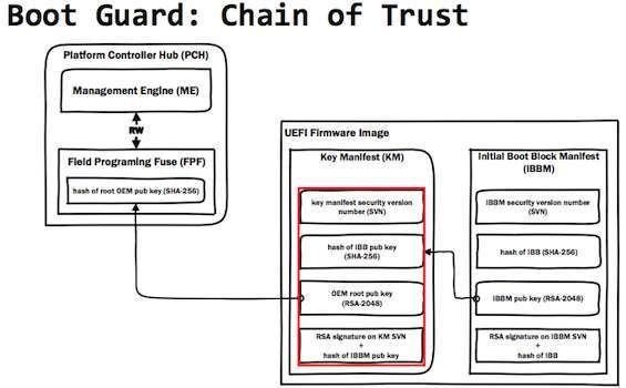 catena di fiducia Boot Guard