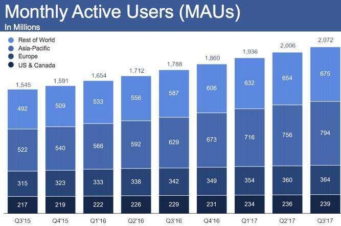 Facebook, Russia ma non dorme