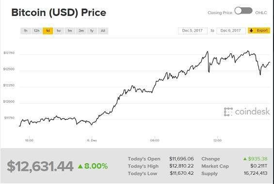 Bitcoin, apocalittici e miliardari