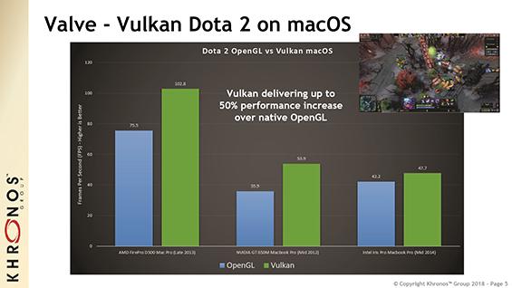 Vulkan arriva su macOS e iOS. Nonostante Apple