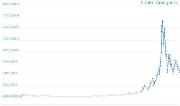 Ascesa e caduta del Bitcoin